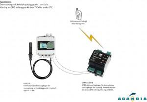 Fuktövervakning i tryckluft
